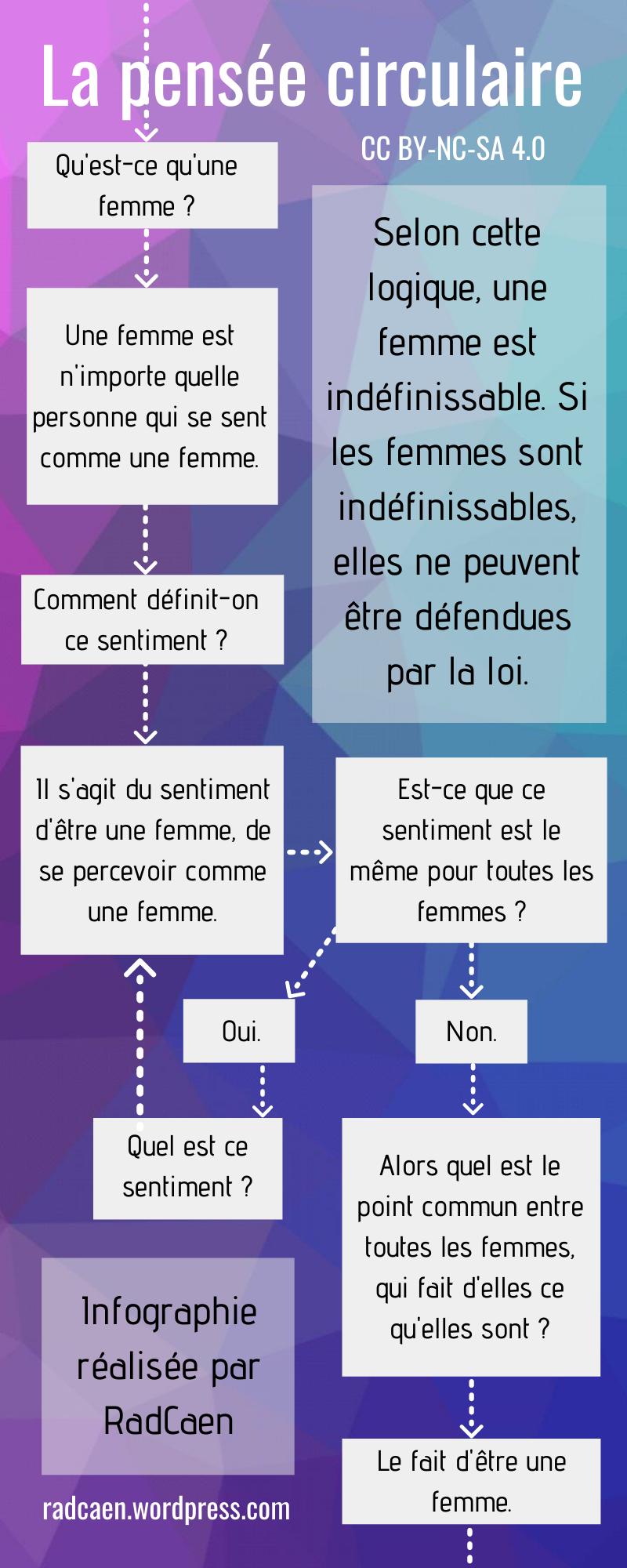 Infographie - Définition de femme (pensée circulaire)